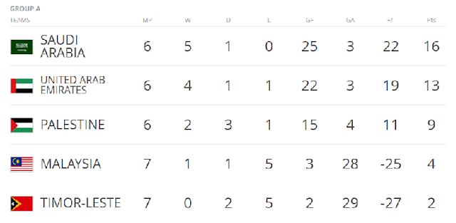 carta kedudukan kelayakan Piala Dunia 2018 kumpulan a