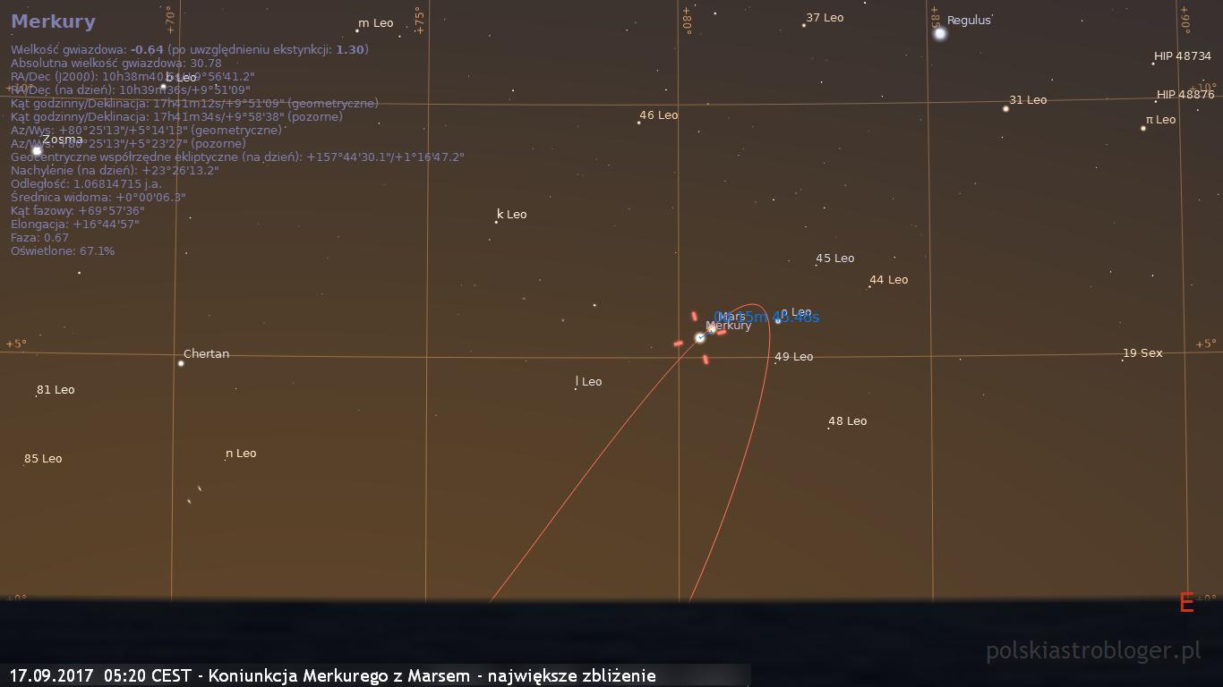 17.09.2017  05:20 CEST - Koniunkcja Merkurego z Marsem - największe zbliżenie