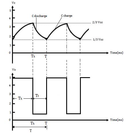 Electronic multi vibrator the