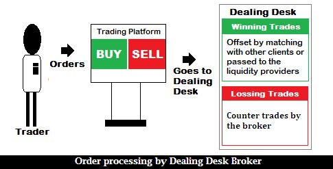 Best forex brokers no dealing desk