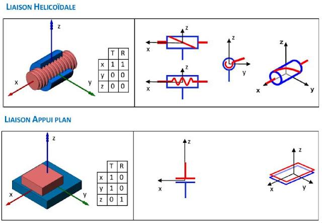 liaison hélicoidale - appui plan - sphérique