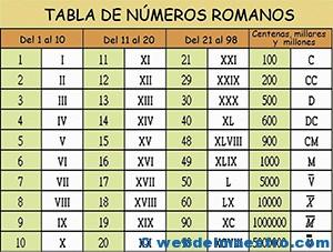 Cousa De Mestres Los Números Romanos