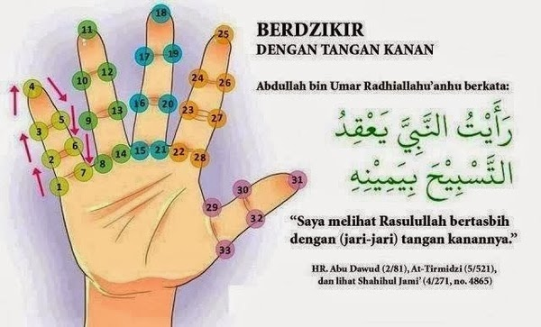 Berzikir menggunakan tangan kanan