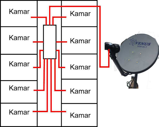 Memparalel Parabola Mini Khusus Matrix Garuda Satelit Ses 9
