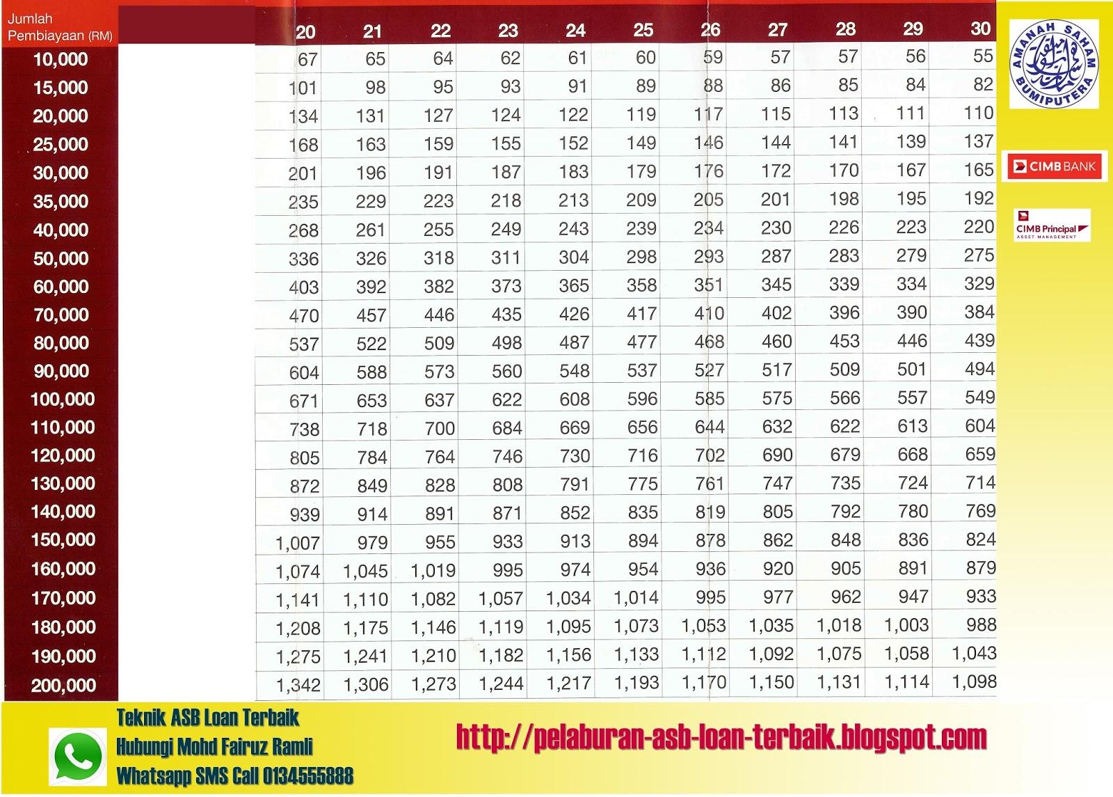 Asb Loan Schedule 2017 >> Table Loan Principlesofafreesociety