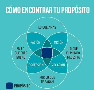 Psicólogos en Surco Lima Propósito