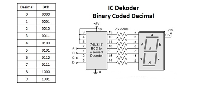 Pengertian Pengkodean BCD (Binary Coded Decimal) - Cinta Networking