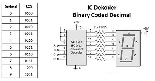 Pengertian BCD (Binary Coded Decimal) dan Cara Mengkonversi BCD