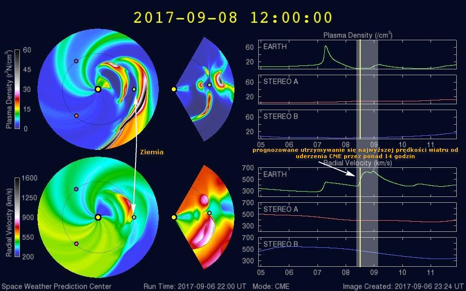 Model WSA-Enlil prognozujący ruch CME zakłada uderzenie koronalnego wyrzutu masy w piątek, 8 września około godz. 12:00 UTC, tj. 14:00 CEST plus minus 7 godzin. Modelowane rozchodzenie się CME w przestrzeni sugeruje tu zaistnienie długiego, ponad 14 godzinnego okresu z utrzymywaniem się prędkości wiatru słonecznego przy maksymalnych wartościach możliwych do osiągnięcia przy tym wyrzucie i powolne wytracanie prędkości - i tym samym aktywności burzy - dopiero w sobotę około godz. 04:00 CEST. Credits: SWPC