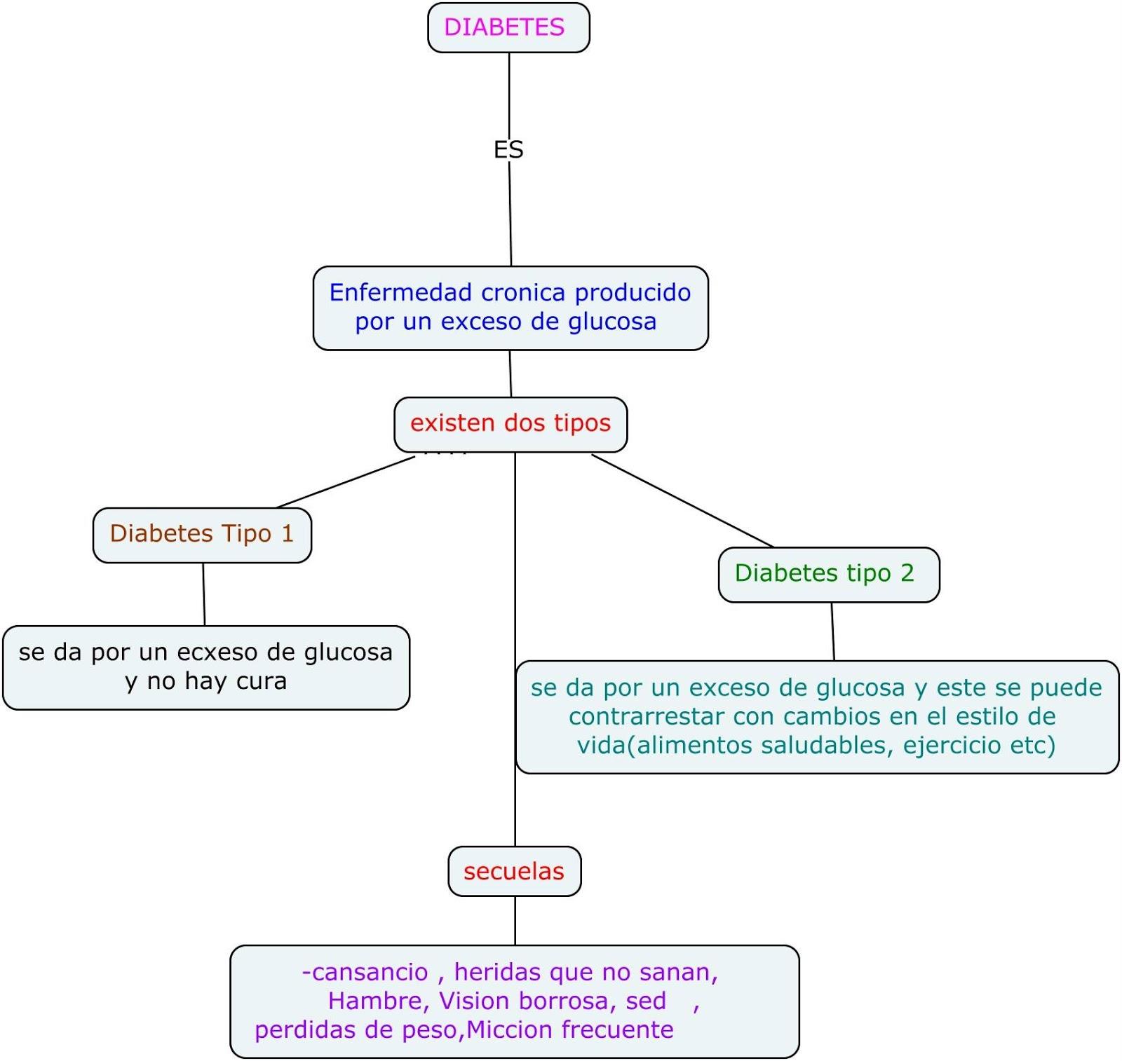 MEDICINA PREVENTIVA 2: mapa conceptual