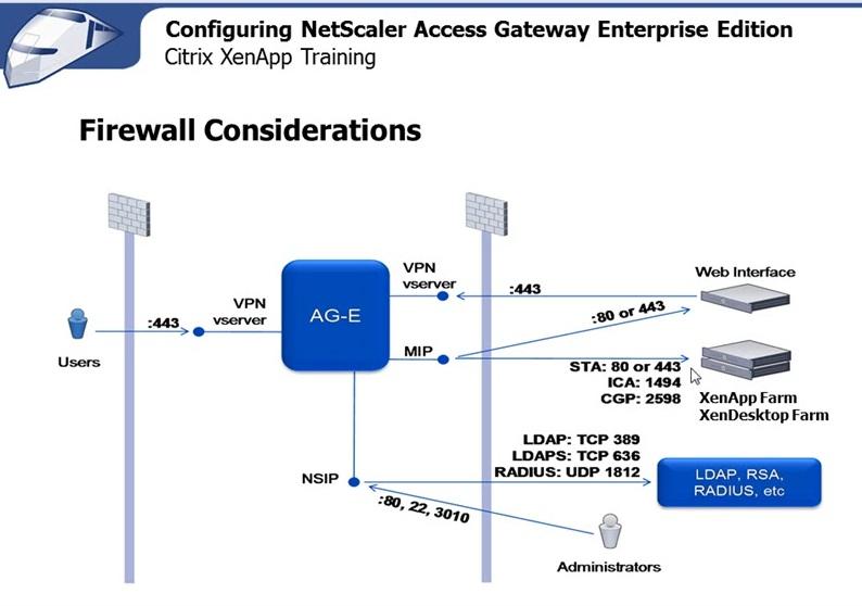 Virtualization Netscaler Communication Flow