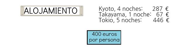 cuanto cuesta un hotel en Japon
