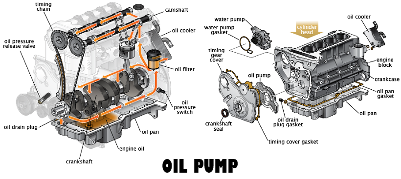Bad oil pump