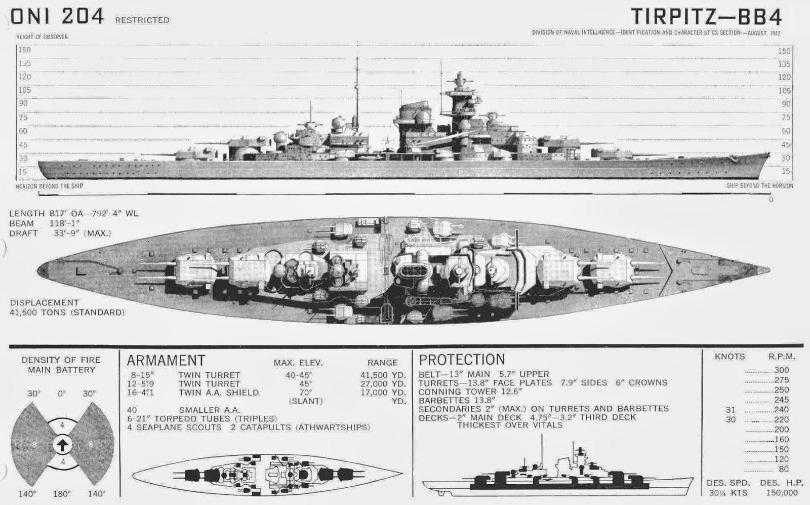 All Things Bright And Beautiful Battleship Tirpitz