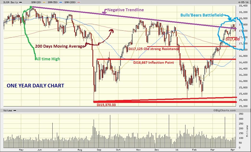 Dow Jones Marketwatch: DJIA at Major Resistance