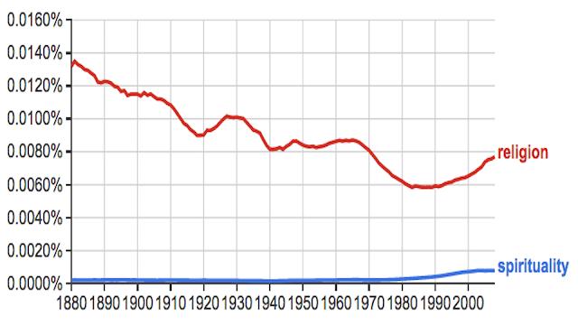Interest in Spirituality Increases; Religion Decreases