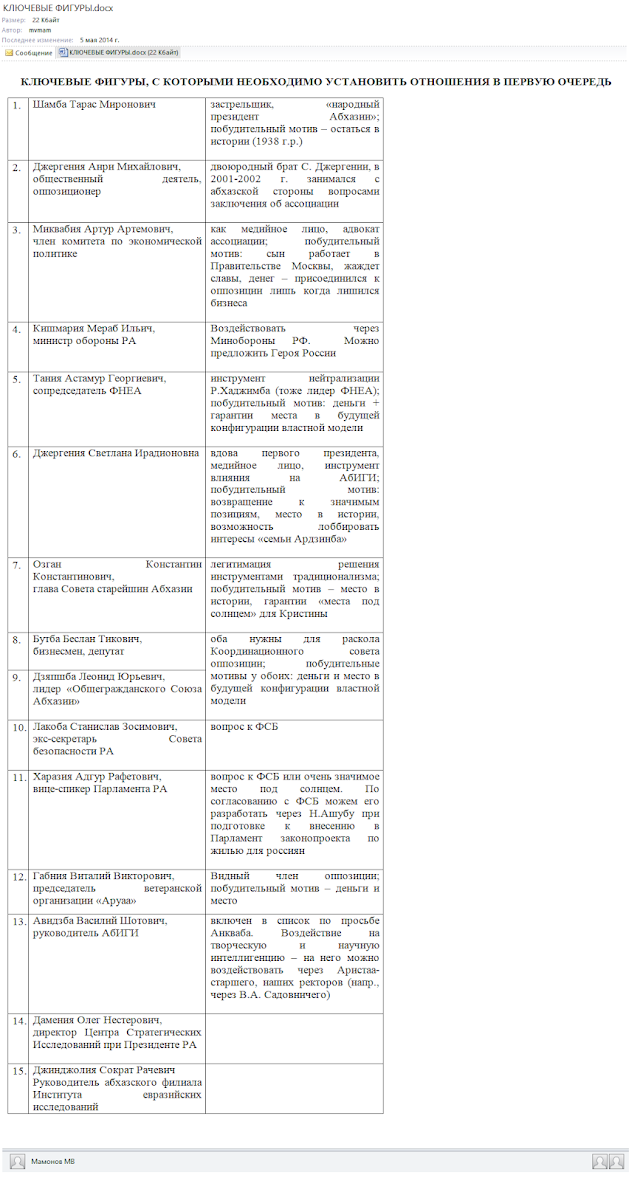 Аналитические выкладки команды Суркова с оценками лояльности различных абхазских политиков к России
