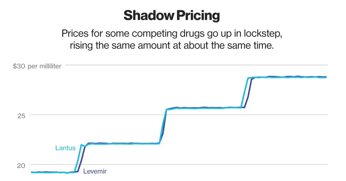 Changes in the Price of Insulin, In Graphics!