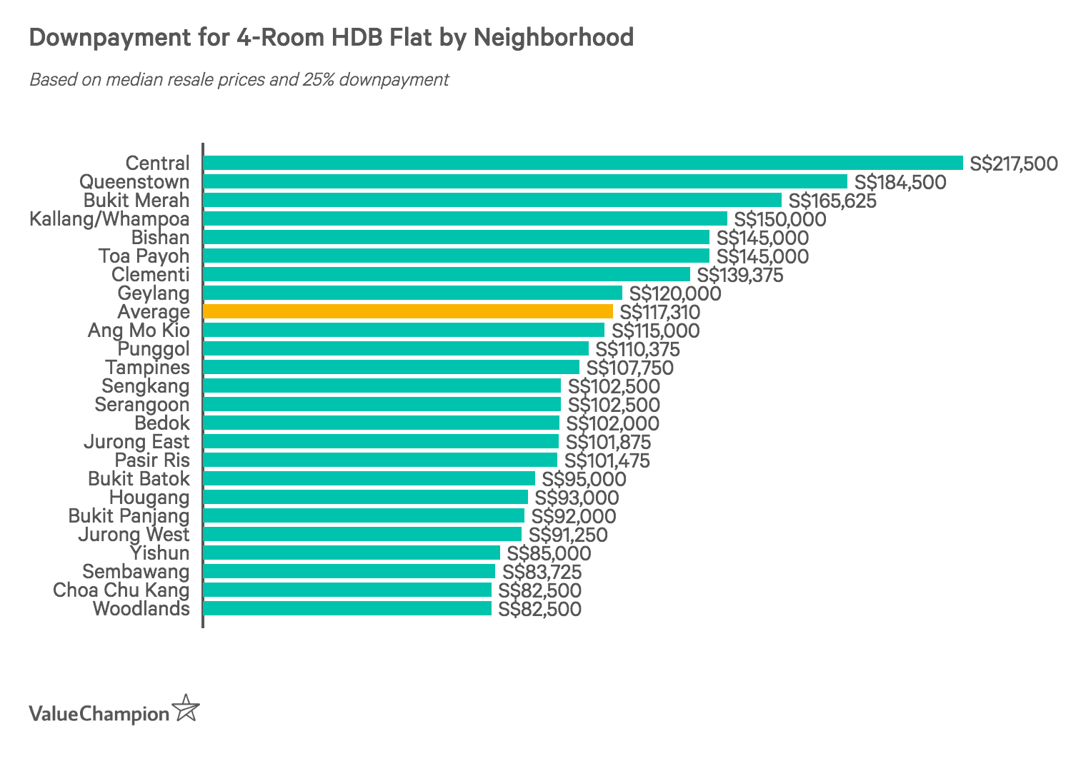 Downpayment for a 4-Room HDB Flat by Neighbourhood