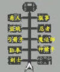 新仙境傳說RO(R版)任務筆記: 服事轉職