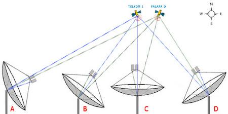 posisi lnb untuk satelit palapa d dan telkom 1