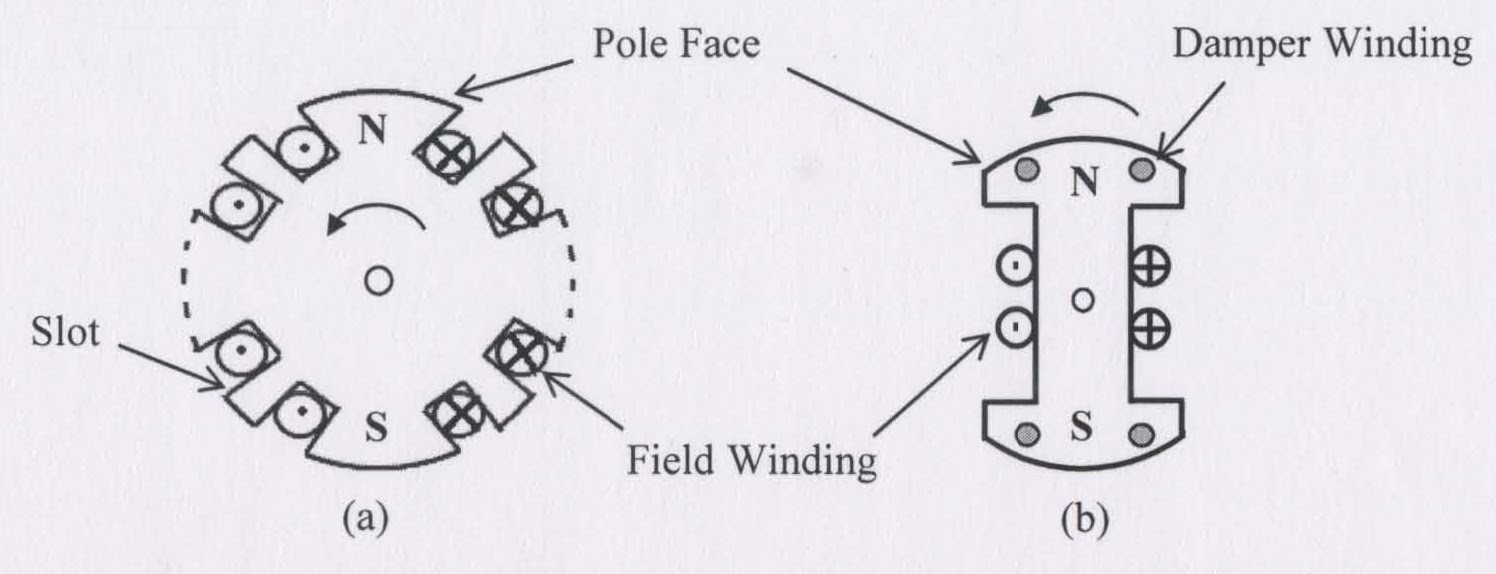 Synchronous Motor Damper Winding Impremedia Net