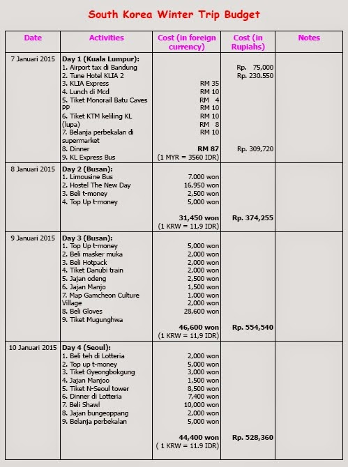 rincian budget ke korea selatan