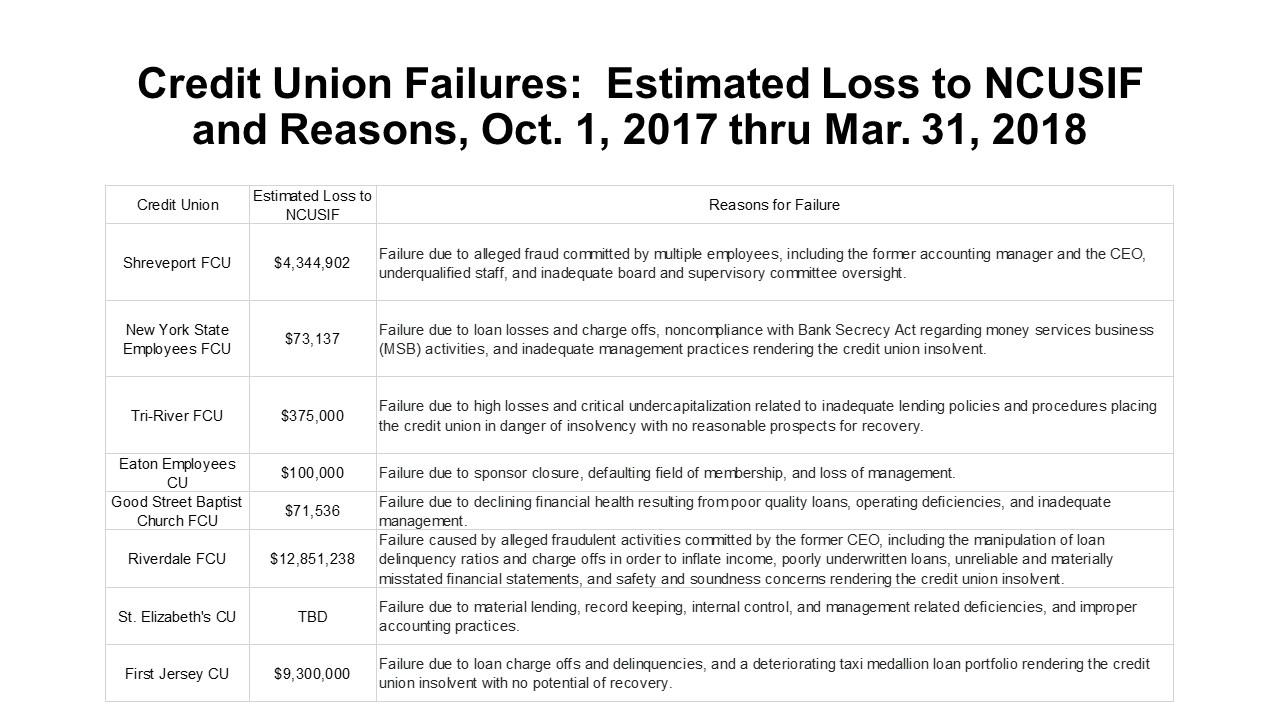 Keith Leggett\'s Credit Union Watch: 2018
