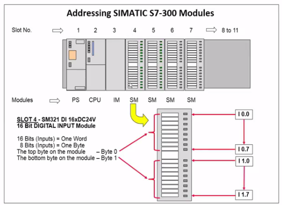 999engineer: SIMATIC Step 7 Addressing