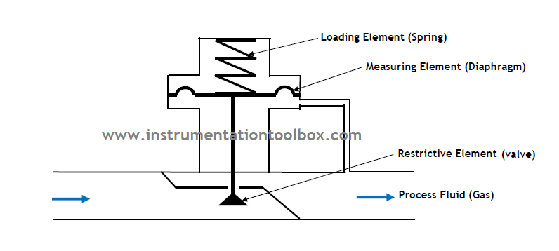 How A Self Operated Pressure Reducing Regulator Works Learning