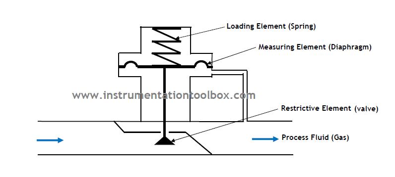 compressed natural gas process flow diagram