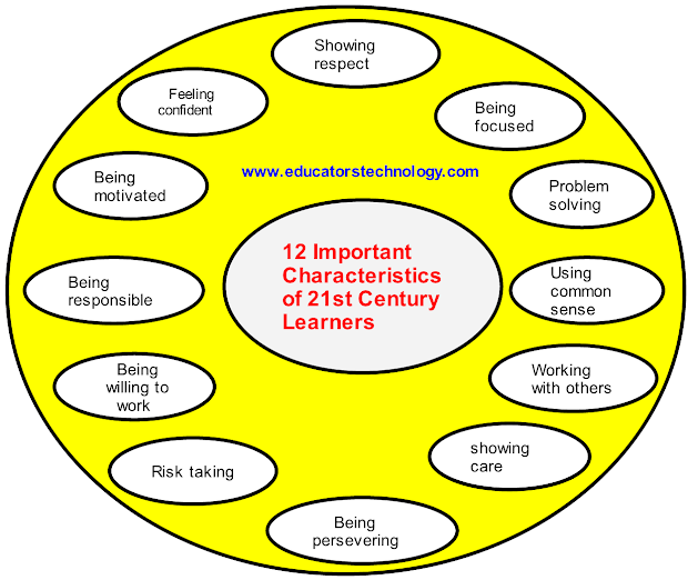 Important Attributes Of 21st Century Learners