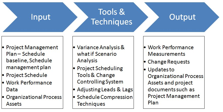 Become a Certified Project Manager Chapter 85 Controlling Schedule - schedule management plan