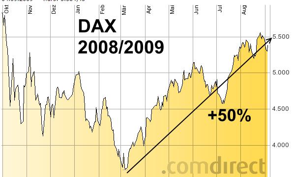 Dax Comdirect