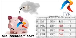 Situația datoriilor TVR