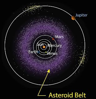 Tamaño Cinturón de Asteroides
