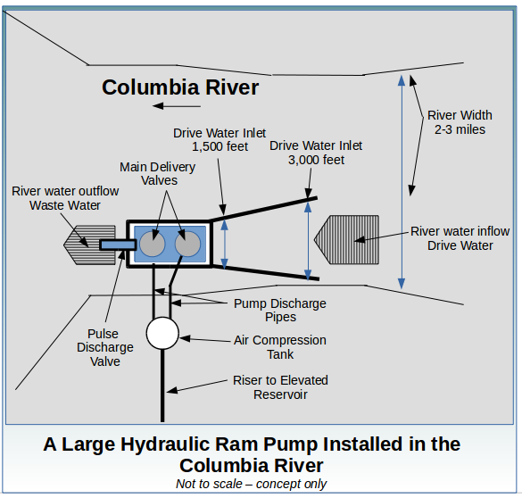 A Large Hydraulic Ram Pump in the Columbia River