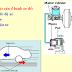 SLIDE - Hệ thống phanh - BRAKE SYSTEM (Trường ĐHSPKT TPHCM)
