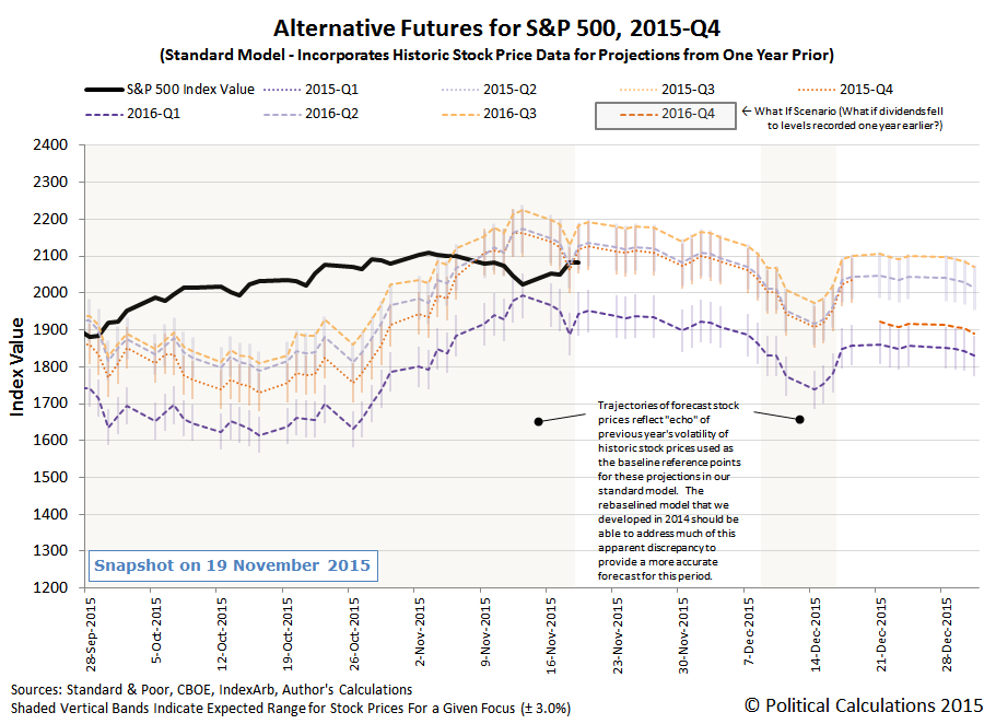 Alternative Futures - S&P 500 - 2015Q4 - Standard Model - Snapshot on 2015-11-19