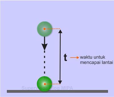 Rumus atau persamaan waktu mencapai lantai atau tanah  pada gerak jatuh bebas (GJB)