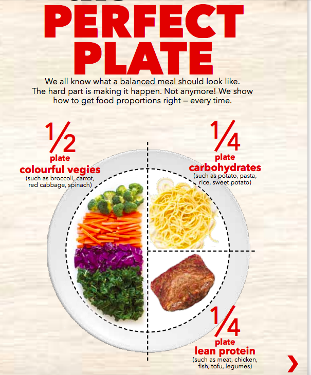 Pnins Food Tech The Perfect Plate Australian Healthy Food Guide