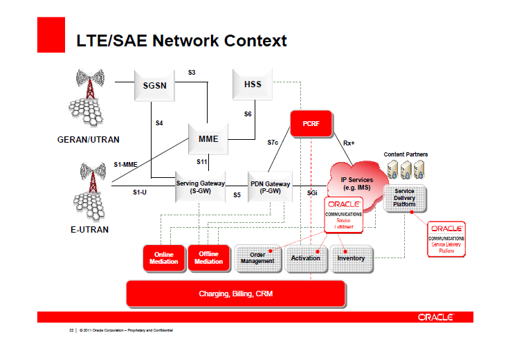 Broadband Traffic Management: Oracle - Advantages of