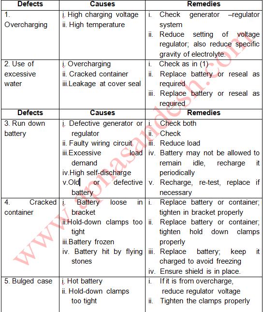 बैटरी का परीक्षण कैसे करें - How to test the battery