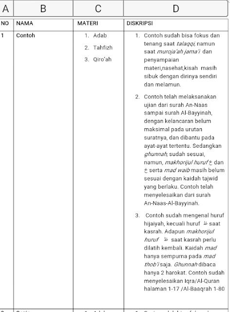 Contoh Raport Deskripsi pelajaran Tahfidz al Quran SDIT