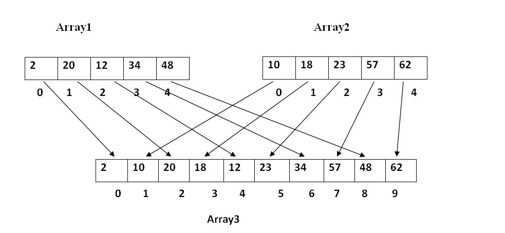 Java Program To Merge Two Arrays Java Code Korner