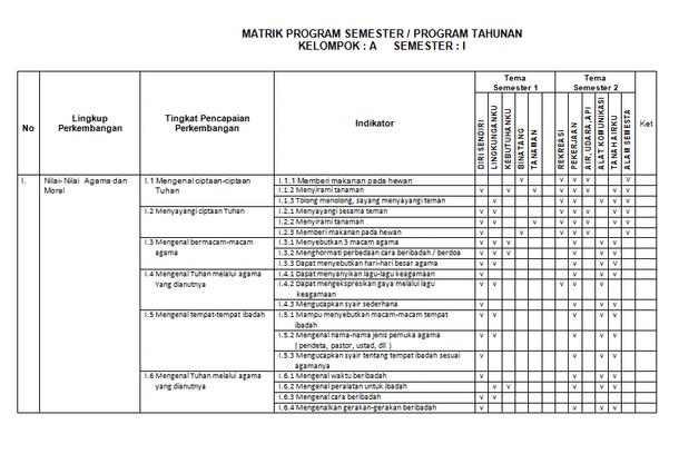 Contoh Matrik Program Tahunan dan Semester TK A