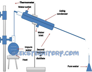 Distillation method