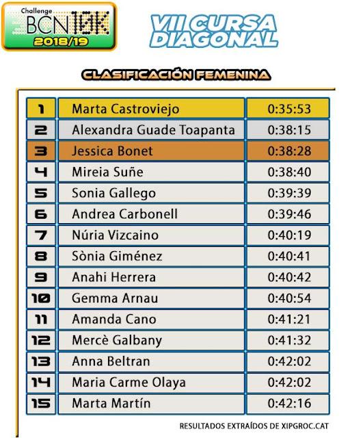 Clasificación Femenina Cursa Diagonal DIR Guàrdia Urbena 2019