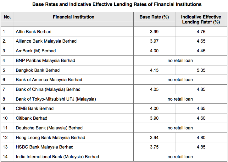 Bank car loan interest rate malaysia 2016 11