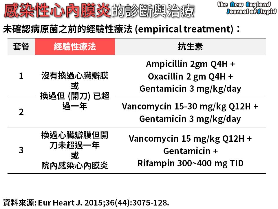 報告用大圖 感染性心內膜炎的診斷與治療 (Diagnosis AND Management of Infective Endocarditis) - NEJS